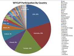 WYCUP participation by country